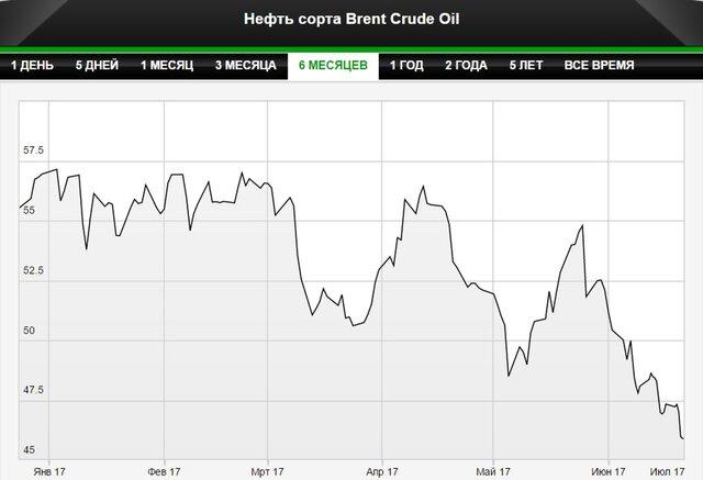 Падение цен на нефть окажет давление на индексы США