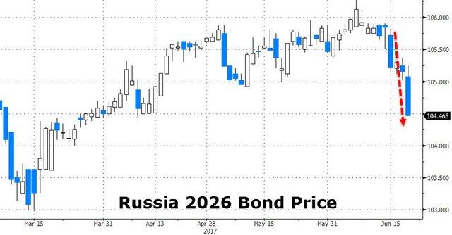 Спекулянты повернулись к России спиной