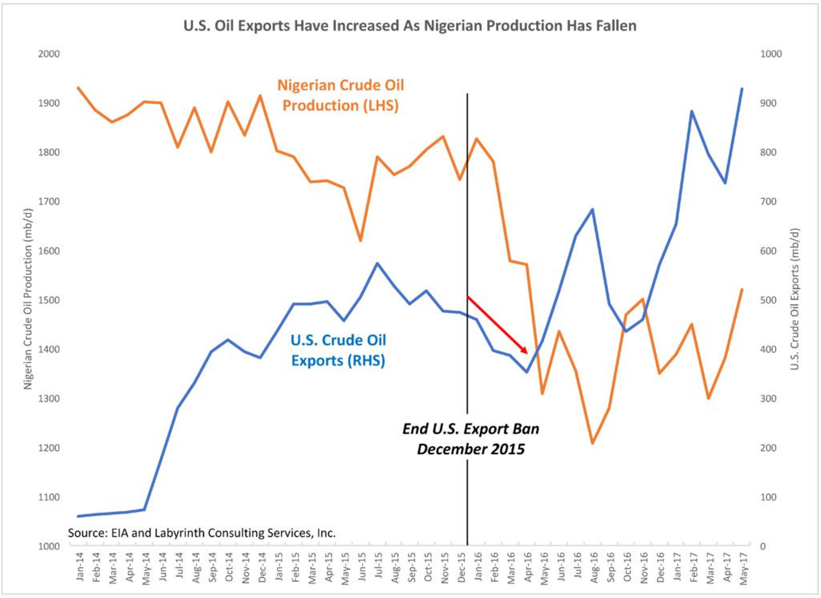 Нефтяной экспортный бум США: мифическая статистика?