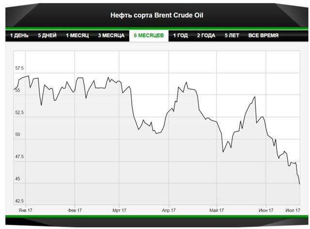 Есть ли надежда на возвращение дорогой нефти?