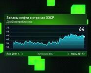 Запасы нефти в странах ОЭСР