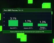 Рост ВВП в России