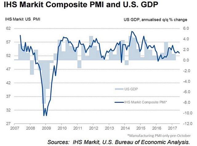 Активность частного сектора замедлилась вначале лета  — США