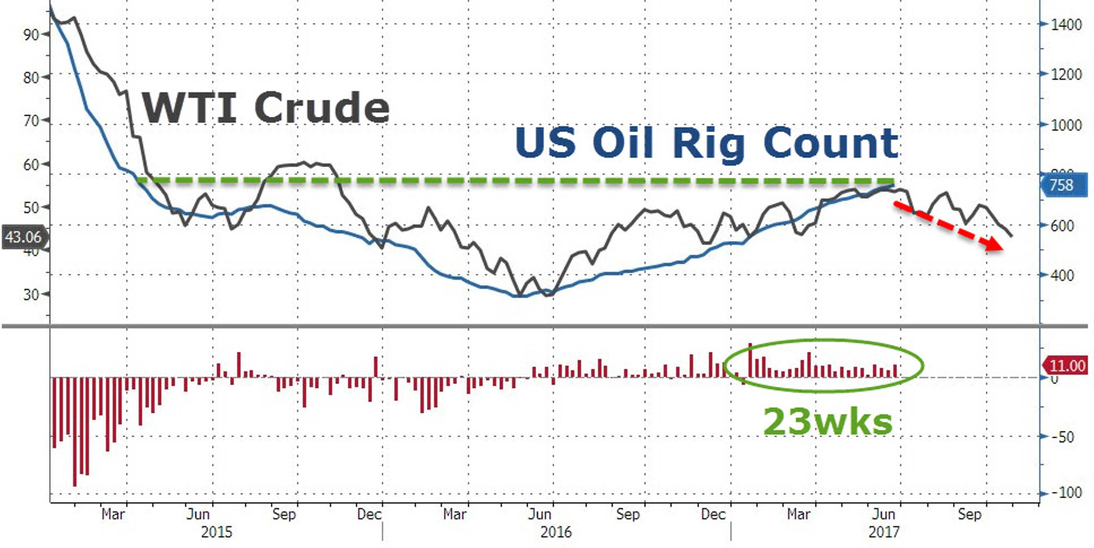 Сколько осталось жить сланцевой нефти?