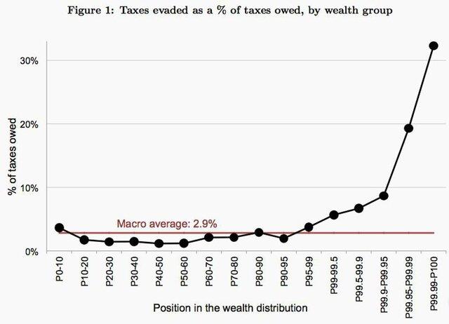 Главный двигатель неравенства - управляющие активами