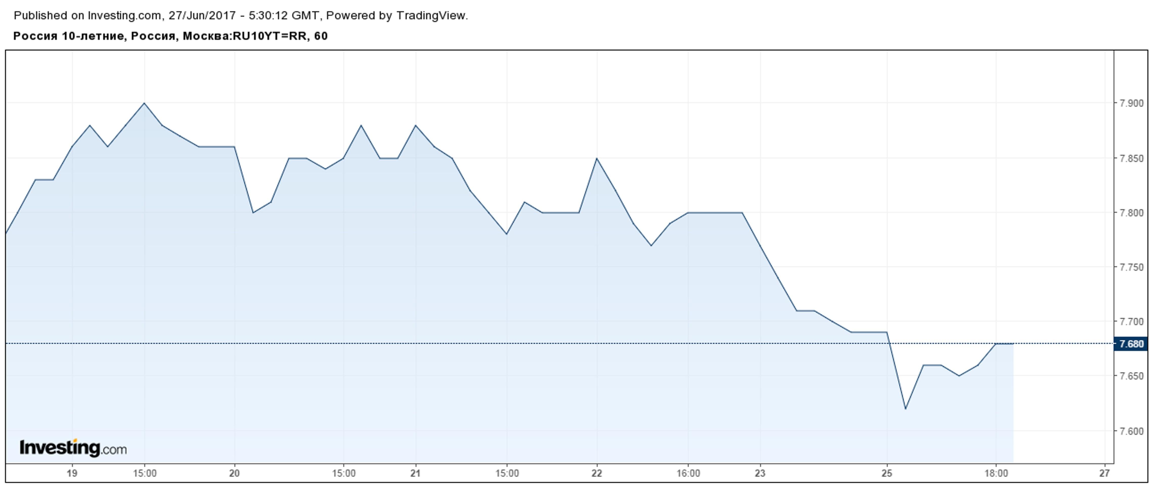 Нефть вернула инвесторам веру в ОФЗ