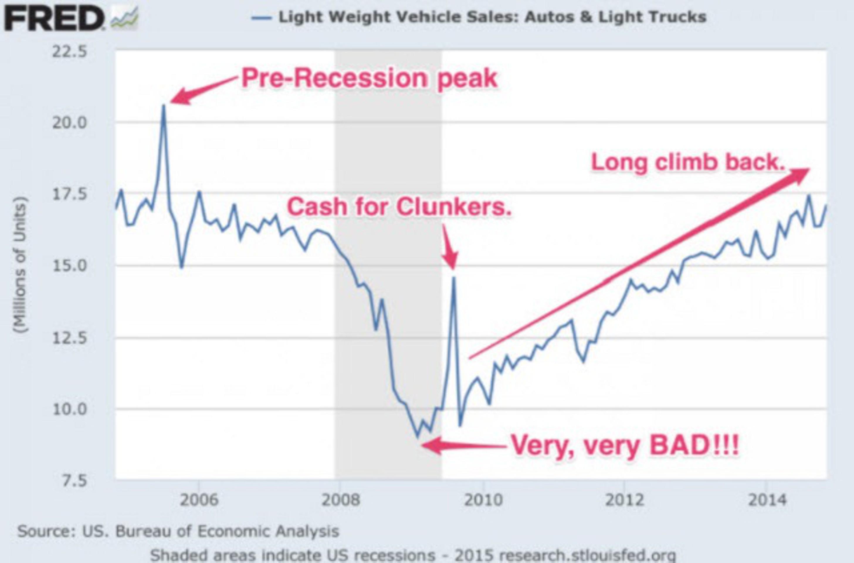 Идеальный шторм: новый кризис в автоиндустрии США Распечатать