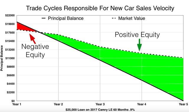 Автомобильный торговый цикл