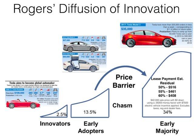 Распространение инноваций