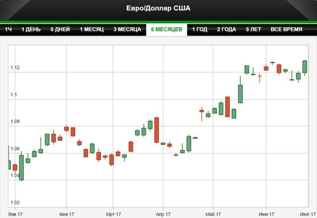 Евро растет относительно доллара нафоне слов руководителя ЕЦБ