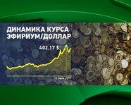 Динамика курса эфириум/доллар