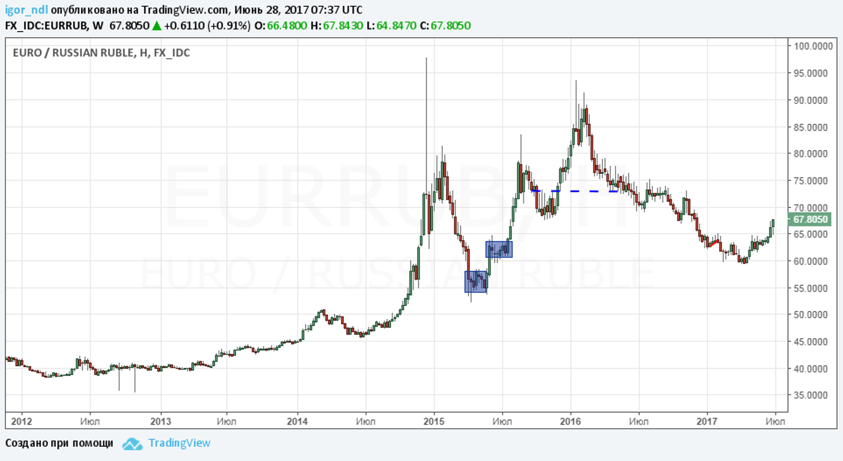 Рубль снова падает. Что с этим делать?