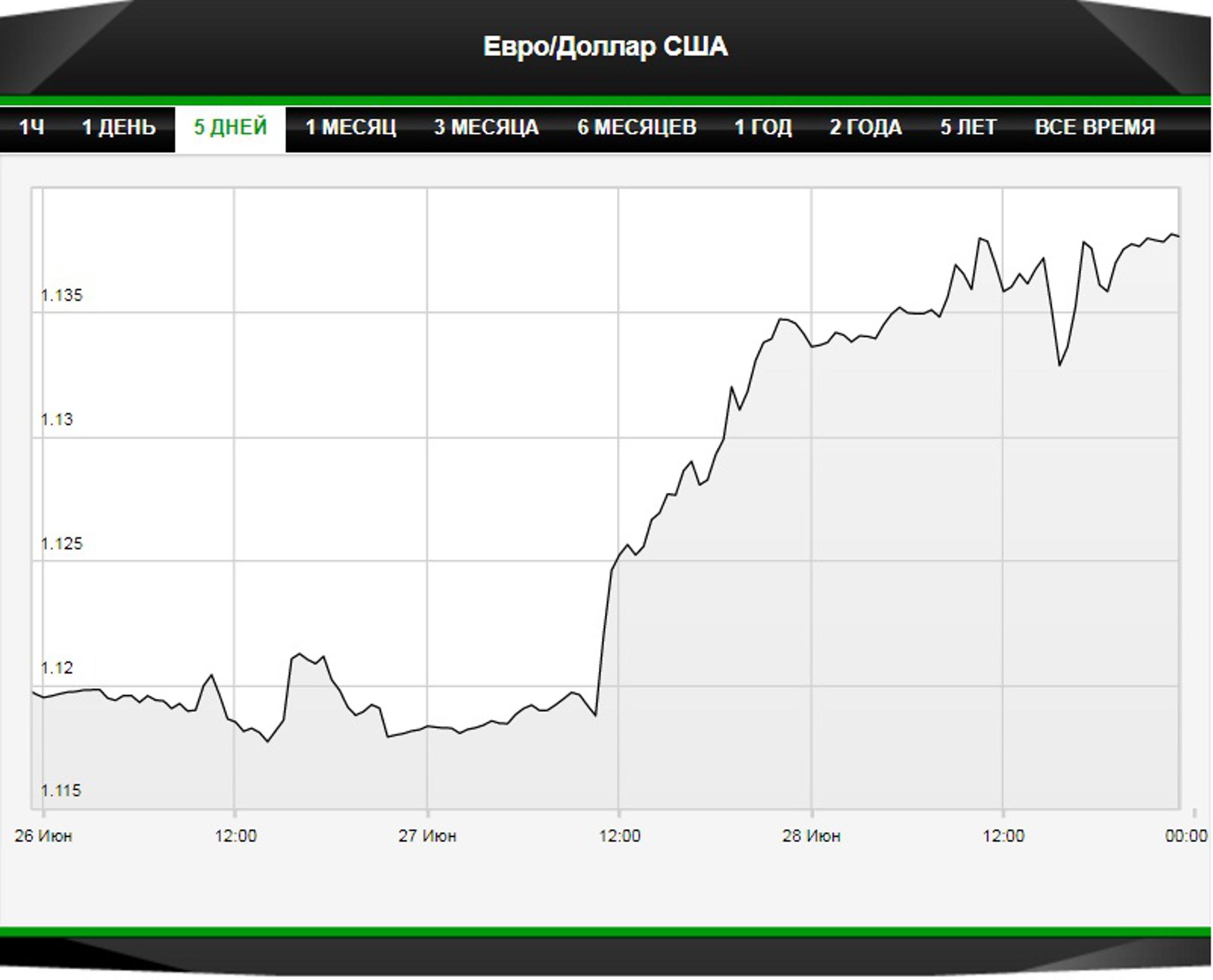 "ЕЦБ: рынки ""не так поняли"" комментарии Марио Драги"