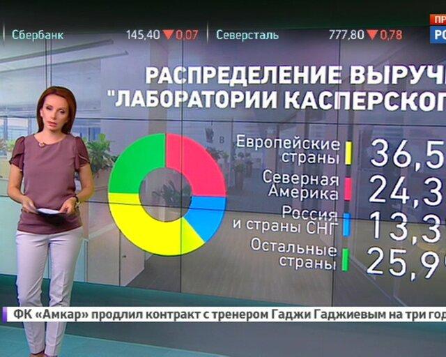 Рынок антивирусов: каждый десятый - российская разработка