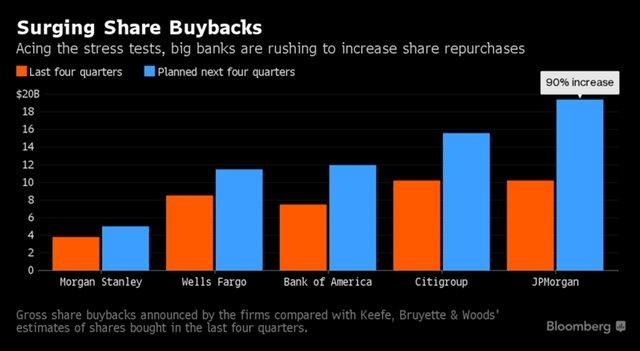 Стресс-тесты увеличили рыночную стоимость банков США