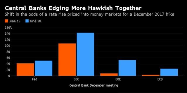 Ужесточеник монетарной политики центробанками