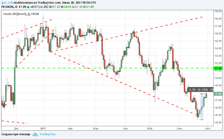 Рынок нефти достиг дна. Теперь только рост?