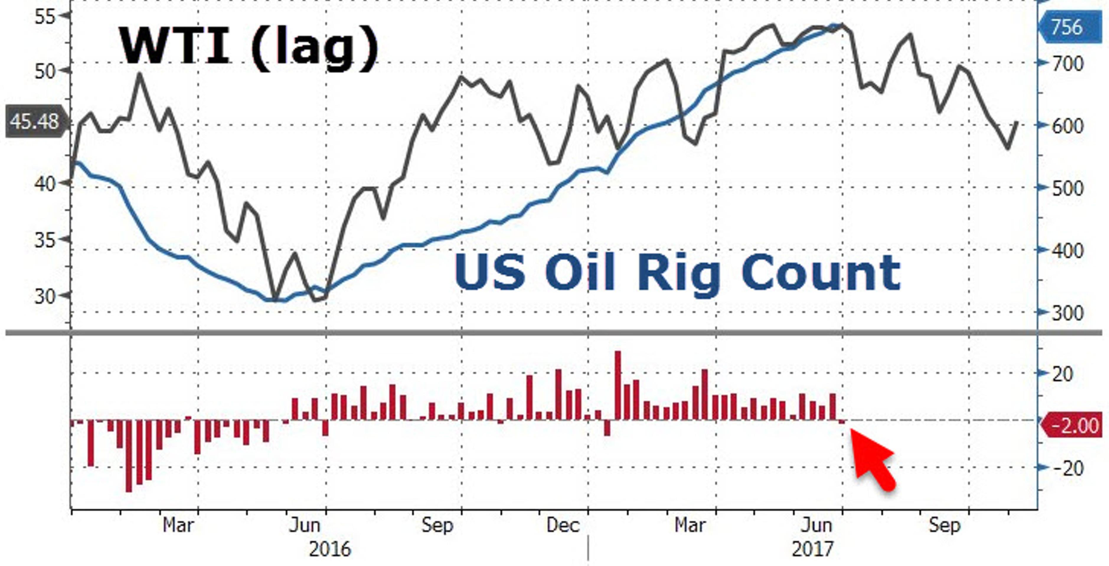 Нефть снова по $50. Что дальше?