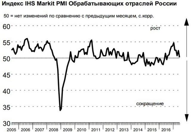 Индекс деловой активности обрабатывающих отраслей России (Markit PMI)