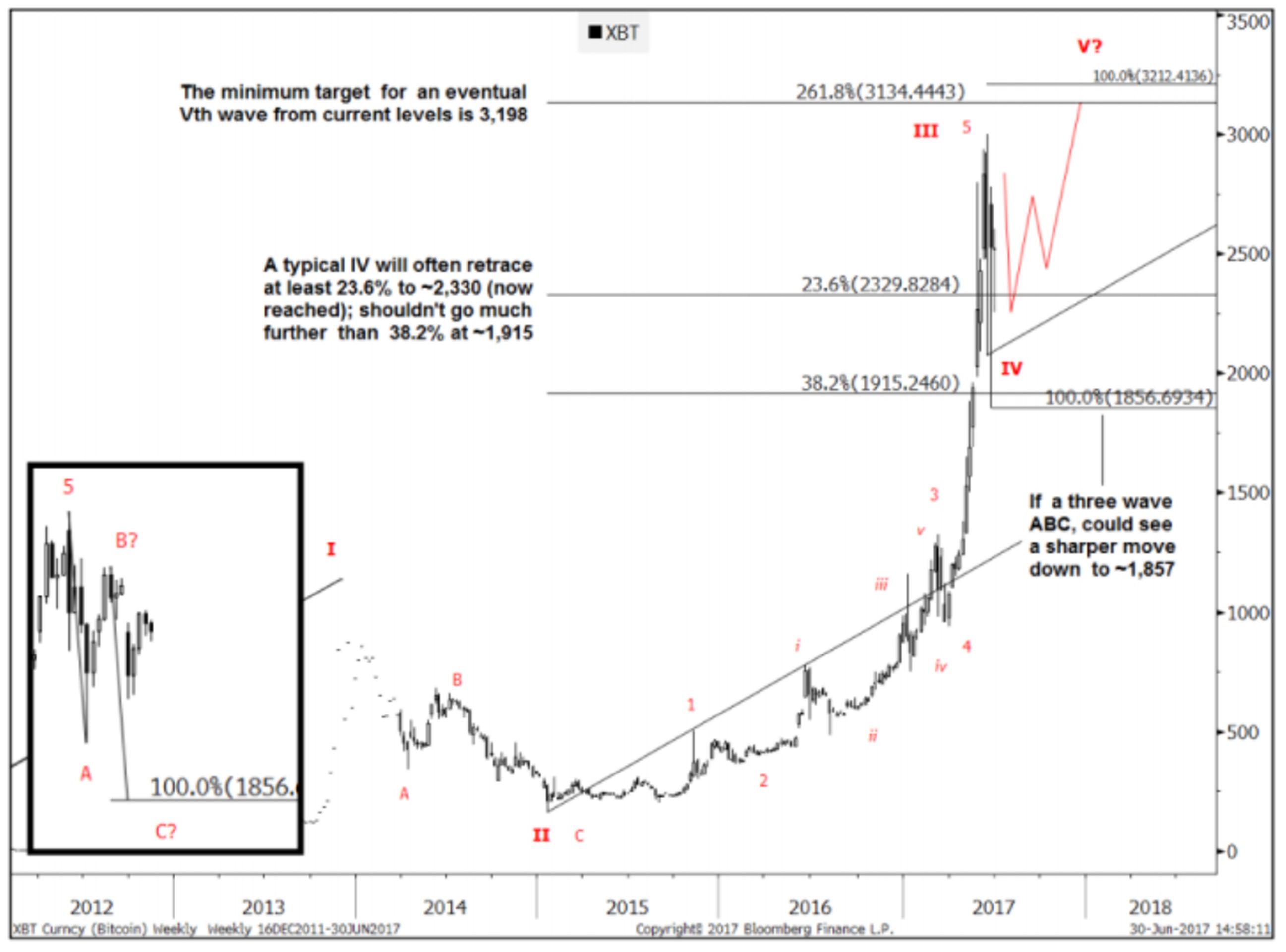 Goldman Sachs ожидает роста курса bitcoin до $4 тыс.
