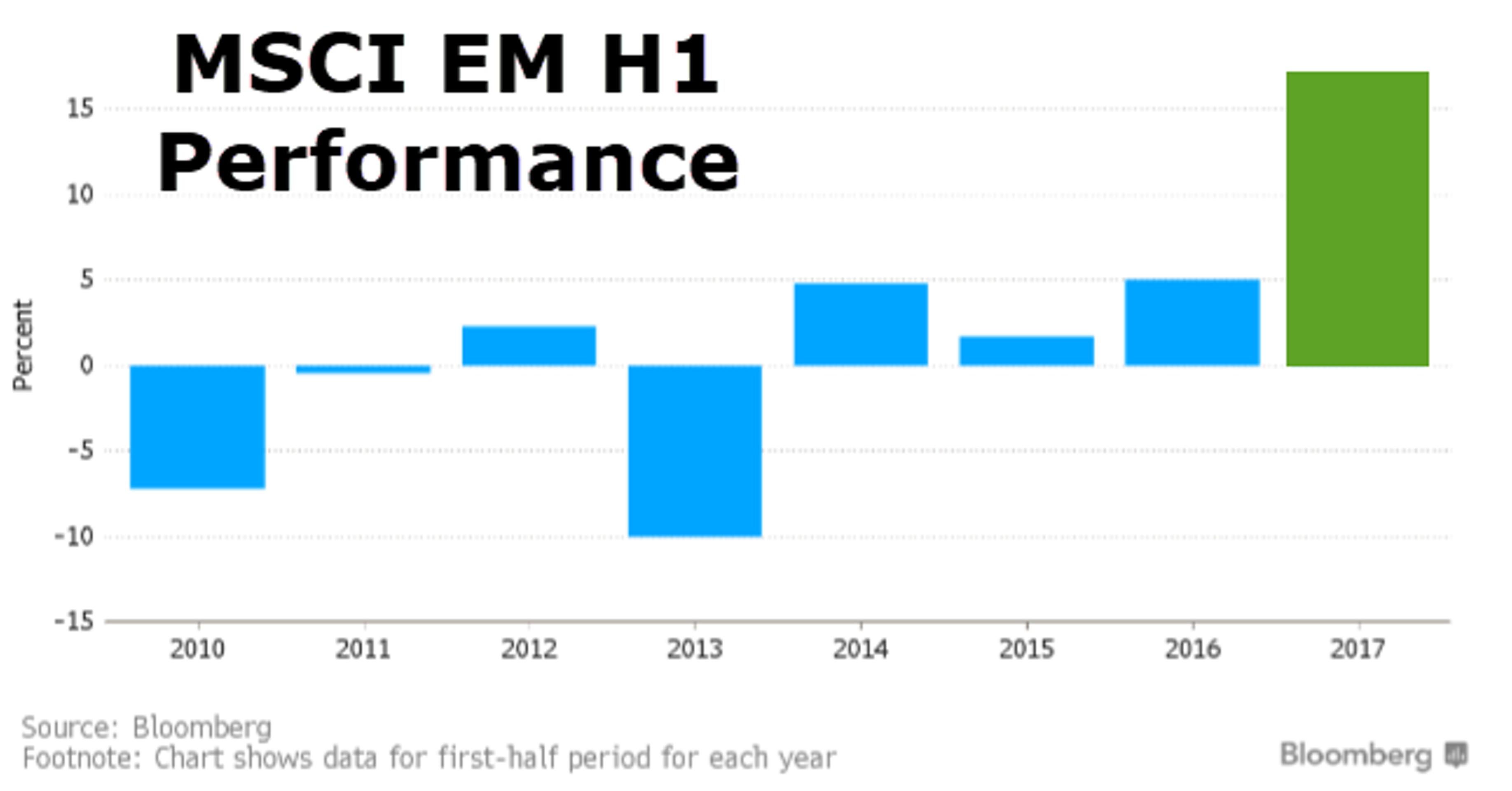 ФРС выталкивает капитал на развивающиеся рынки