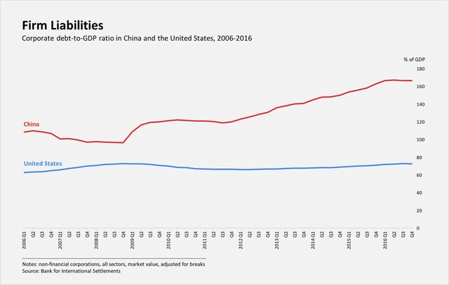 Корпоративный долг к ВВП