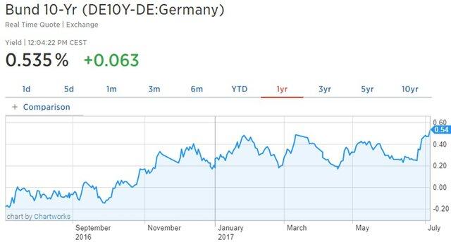 Доходность 10-летних бондов Германии превысила 0,5%