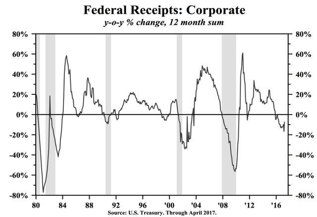 Налоговые платежи корпораций