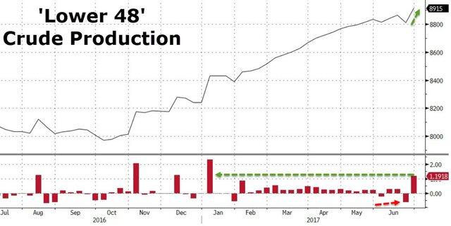 Резкое снижение запасов в США толкает нефть вверх
