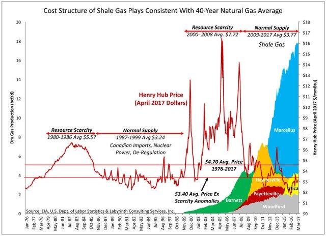 Разрушение мифа о сланцевой газовой революции