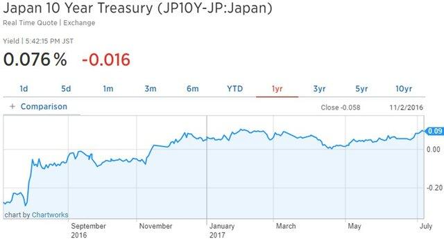 ЦБ Японии готов покупать неограниченный объем бондов