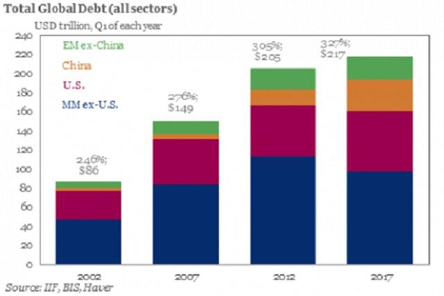 Общий глобальный долг