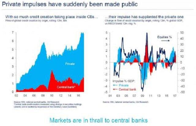 Вливание центробанками денег в экономику