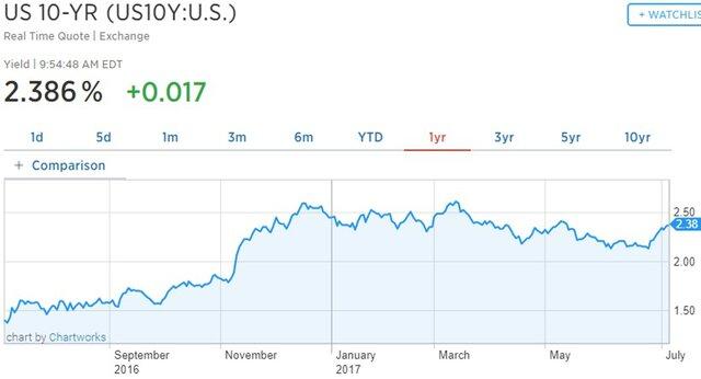 Сокращение баланса ФРС отразится на рынке акций