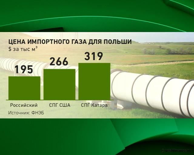 Цена импортного газа для Польши: российский, СПГ США, СПГ Катара
