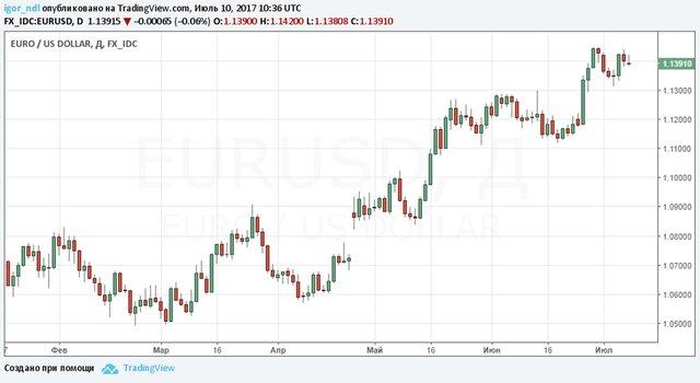 Станет ли июль переломным для мировых рынков?
