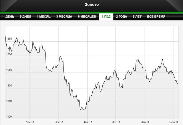 Цены на золото движутся к мартовским минимумам