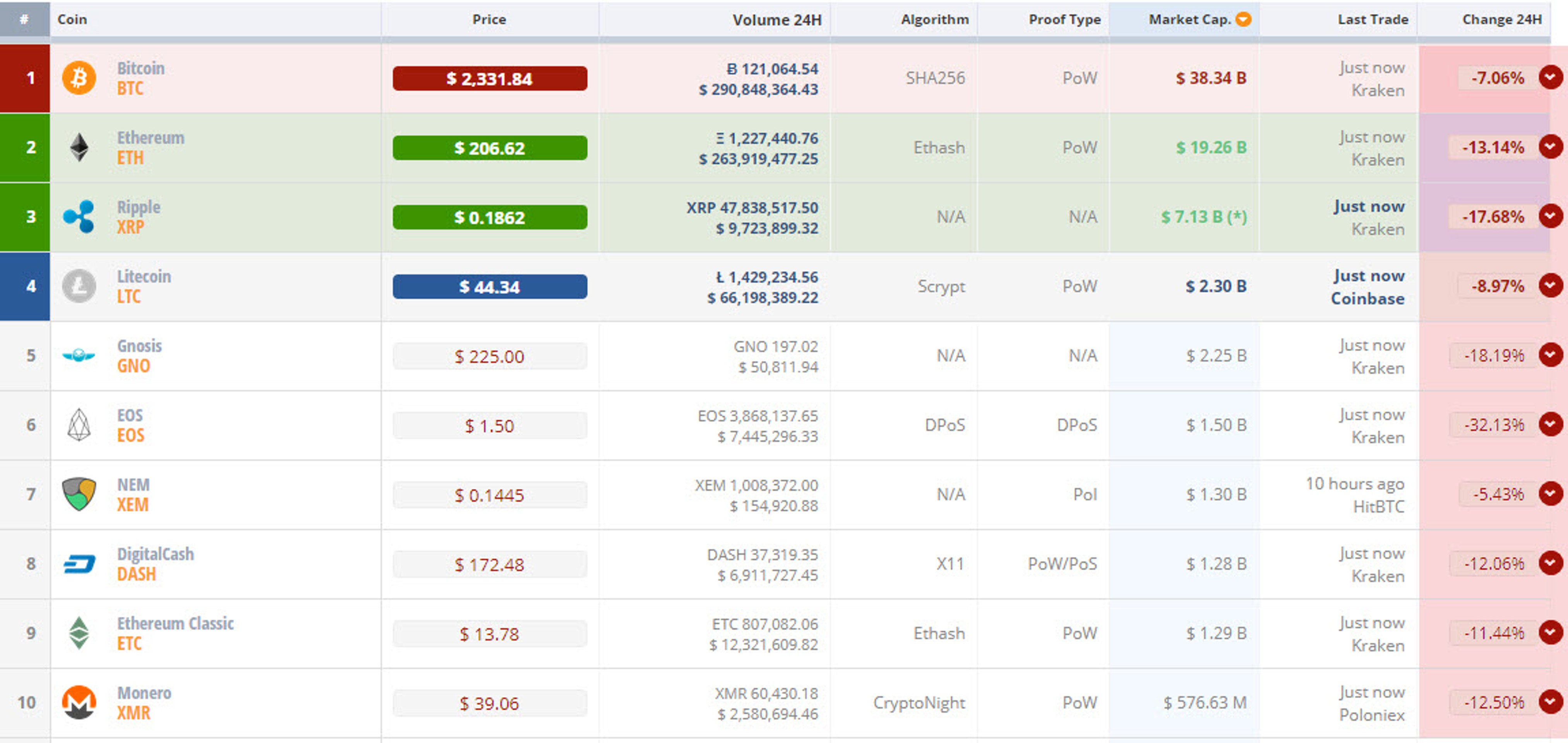 Обвал криптовалют. Что будет после 21 июля?