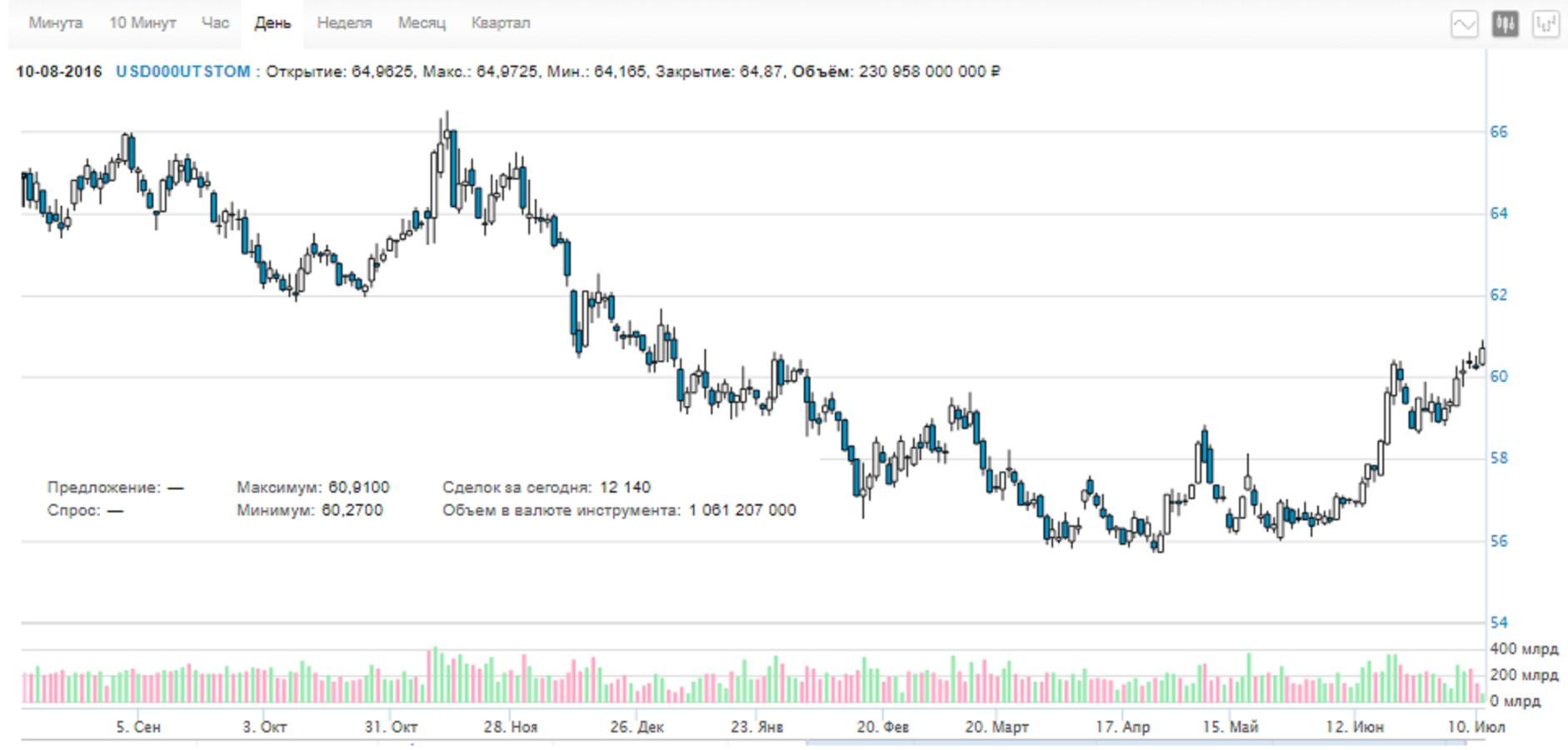 В чем причина резкого снижения курса рубля?