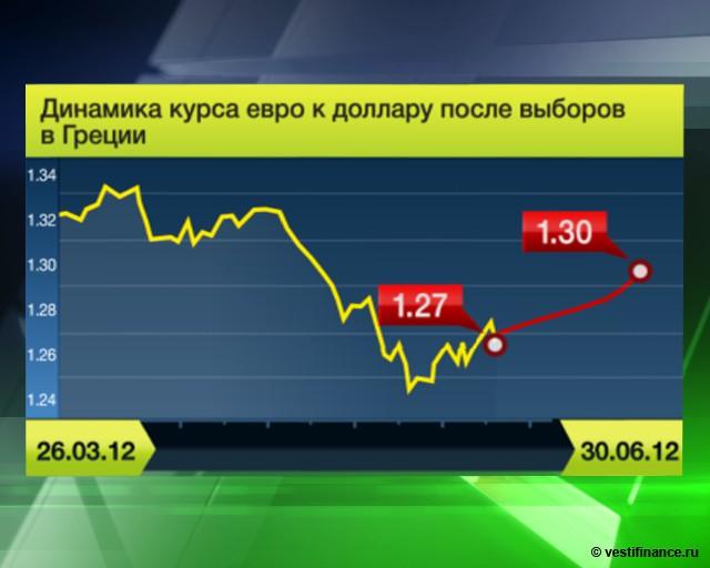 Прогноз курс валют форексе