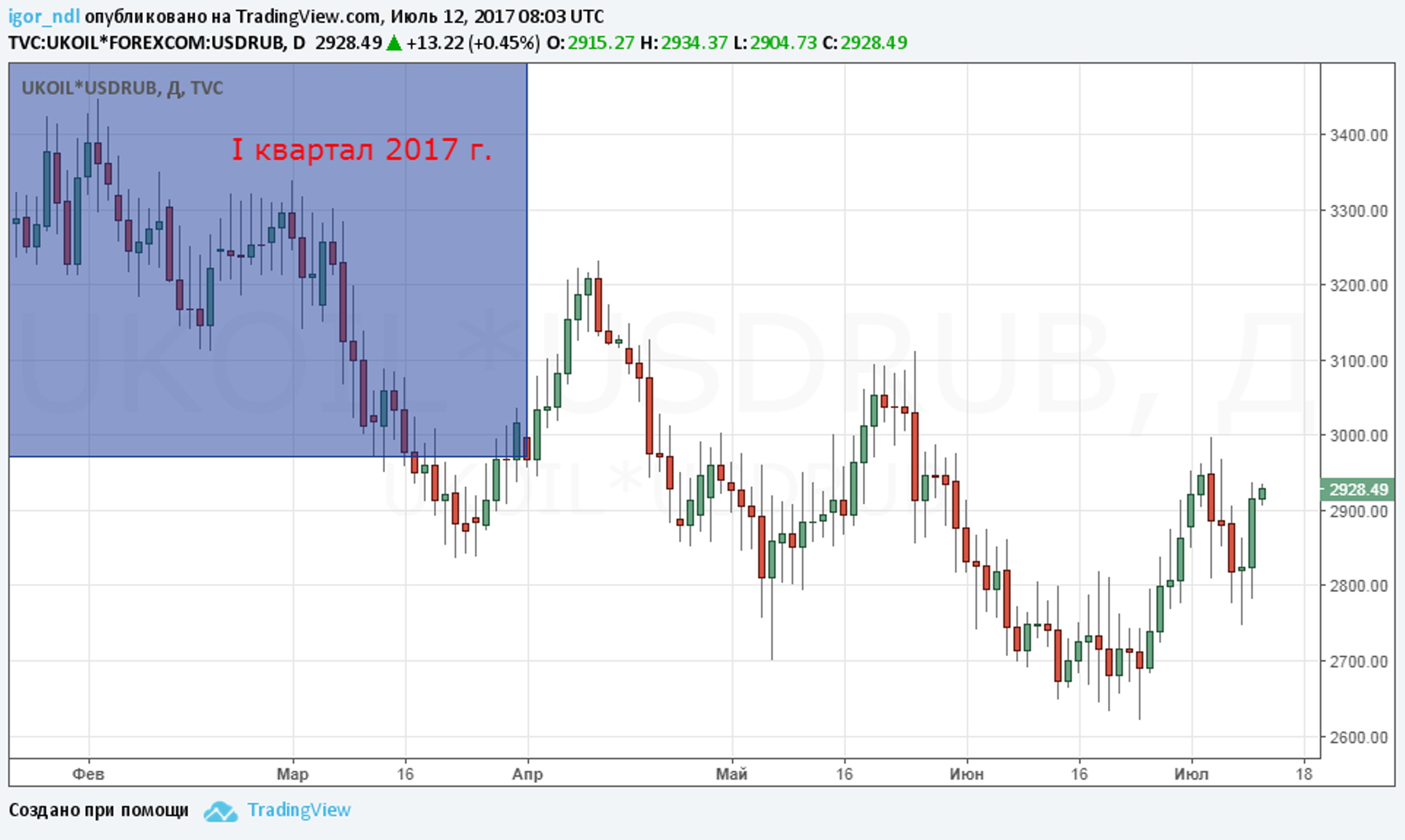 Как долго будет слабеть рубль?