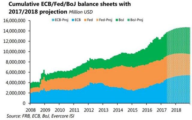 Рынки ощутят эффект сокращения баланса через год