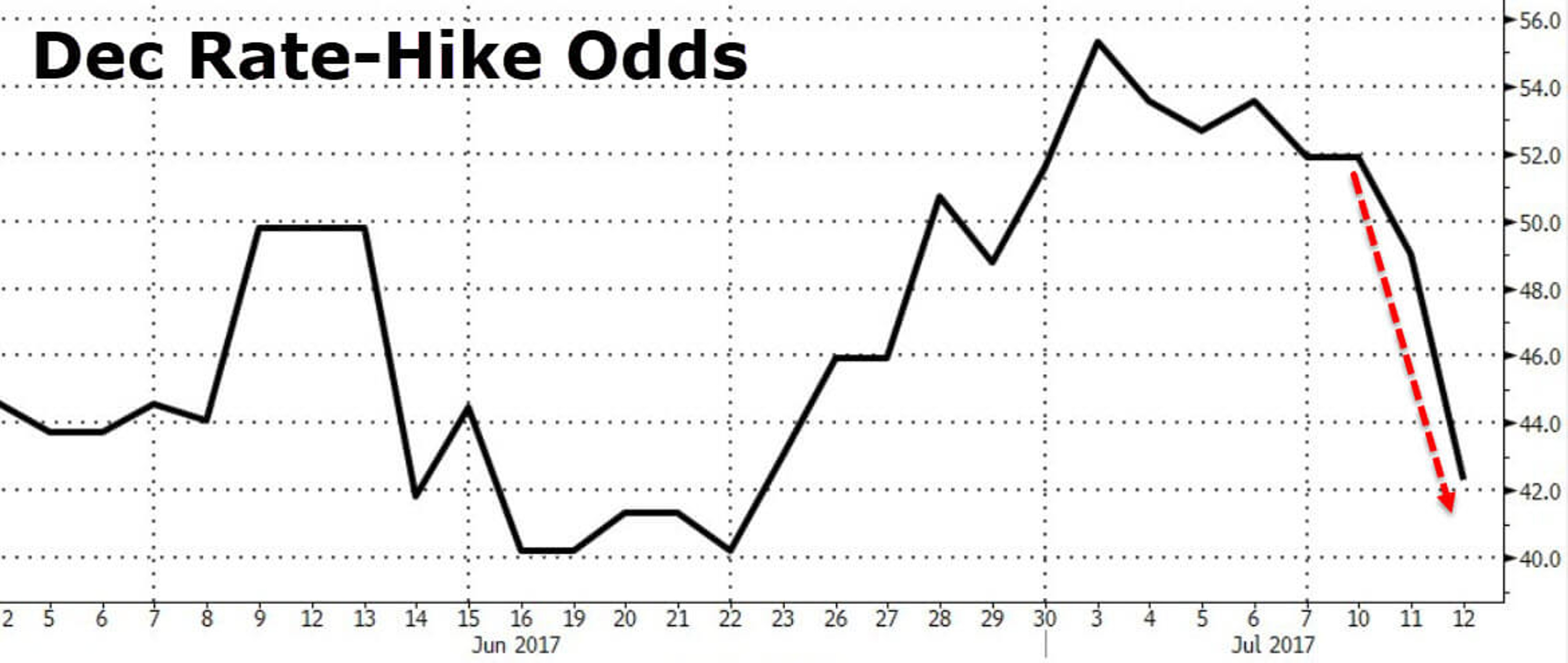 ФРС видит экономический рост. Почему рынок не верит?