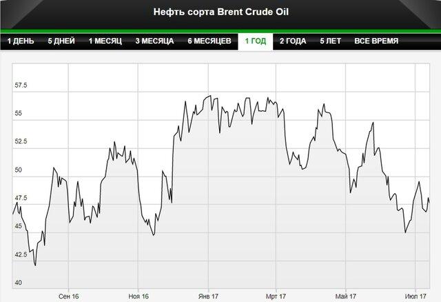 МЭА: возвращение рынка нефти к балансу откладывается