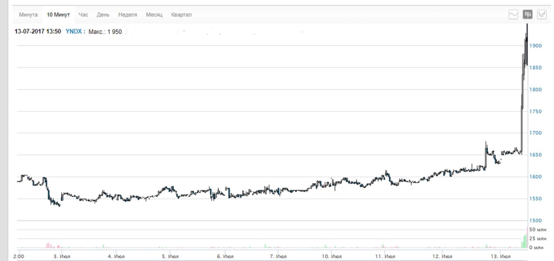 """Акции """"Яндекса"""" рекордно выросли после сделки с Uber Распечатать"""