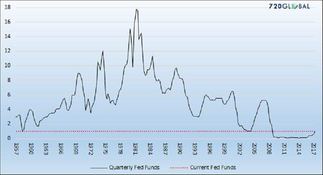 """Экономику США ждет """"застойный"""" период"""