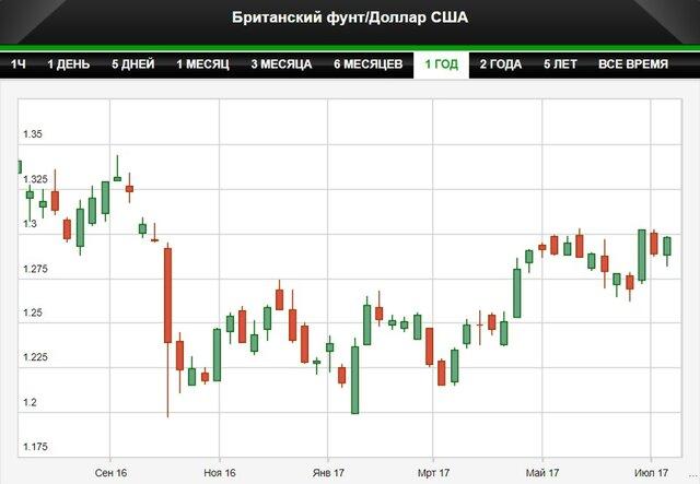 Фунт растет на ожиданиях подъема ставки Банка Англии