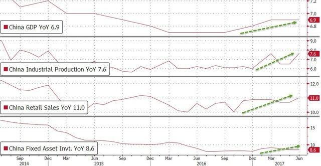 Китай опубликовал неожиданно позитивную статистику Распечатать
