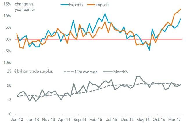 Экспорт, импорт Германии