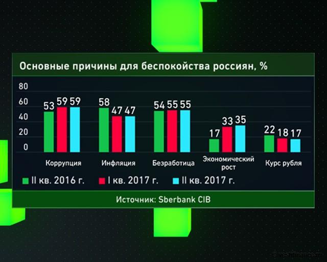 Основные причины для беспокойства россиян